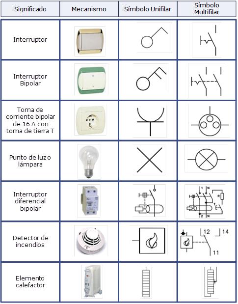 Simbolog a normalizada for Simbologia de planos arquitectonicos pdf